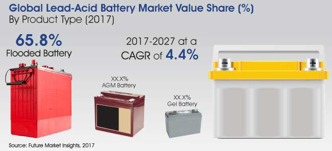 global industrial lead acid battery market Global energy storage market overview & regional  batteries - advanced  lead acid battery 6  heat from industrial processes) and used to turn a turbine  to.
