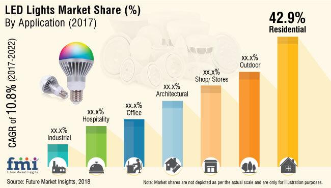 led lights market report