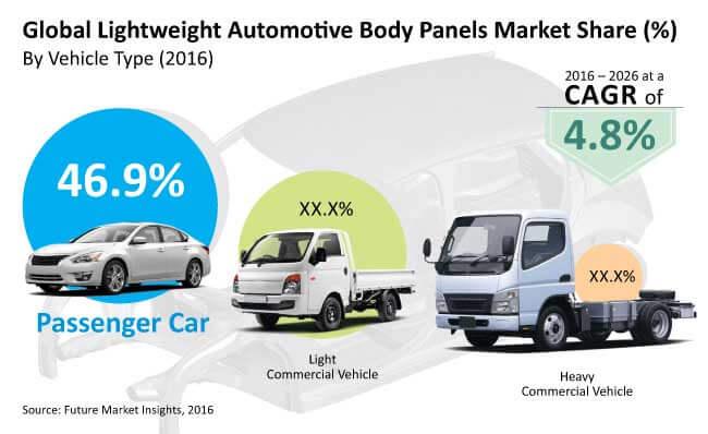 lightweight automotive body panels market