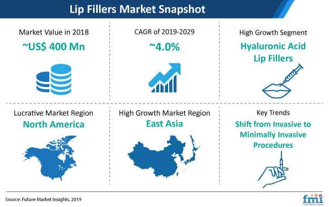 lip fillers market snapshot