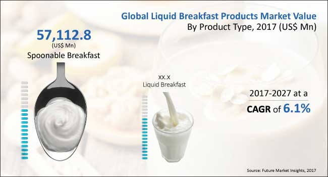 liquid breakfast products market