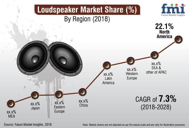 loudspeaker market
