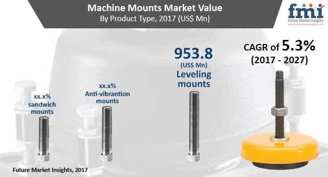 machine-mounts-market