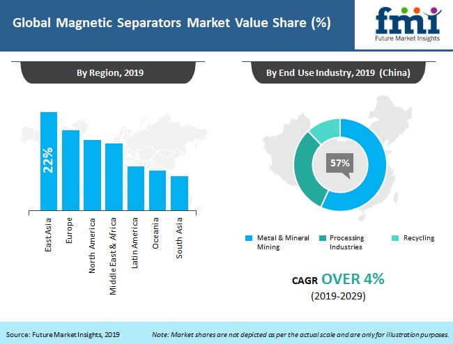 magnetic separators market analysis
