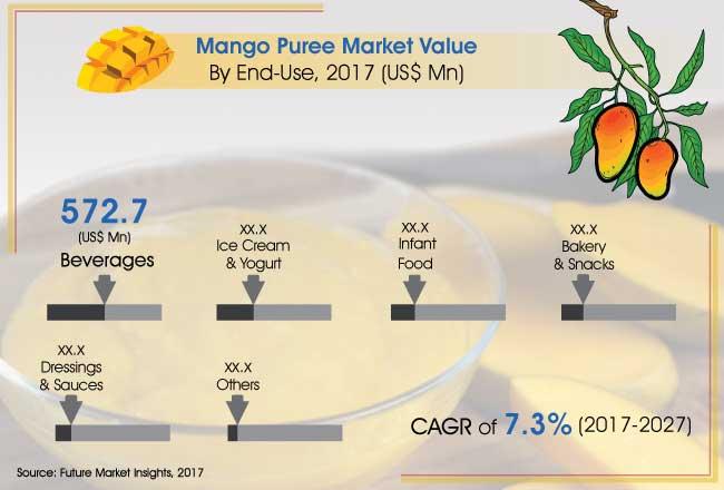 mango puree market