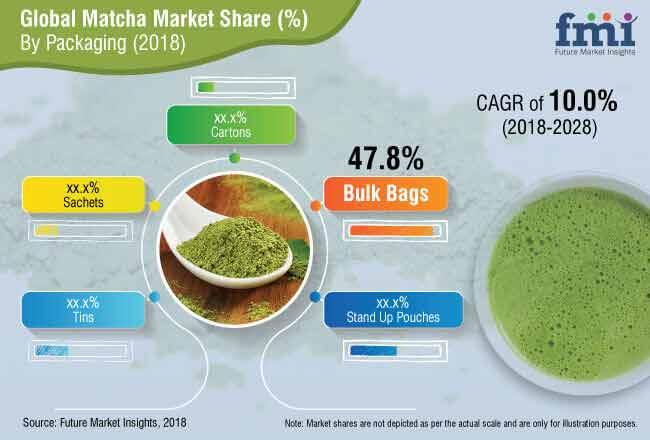 matcha market