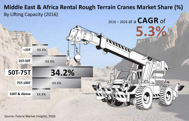 mea rough terrain cranes market_image for preview analysis