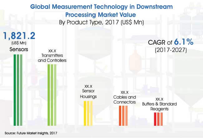 measurement technology in downstream processing market