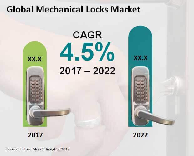 mechanical locks market