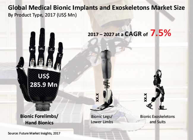 medical bionic implants and exoskeletons market