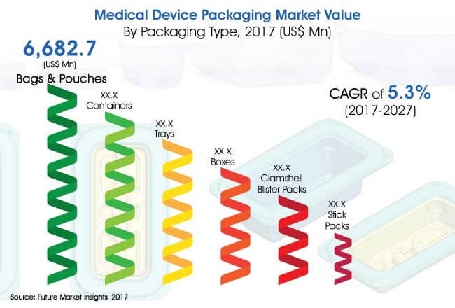medical device packaging market