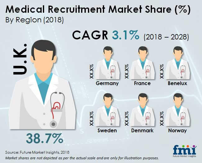 medical recruitment market analys