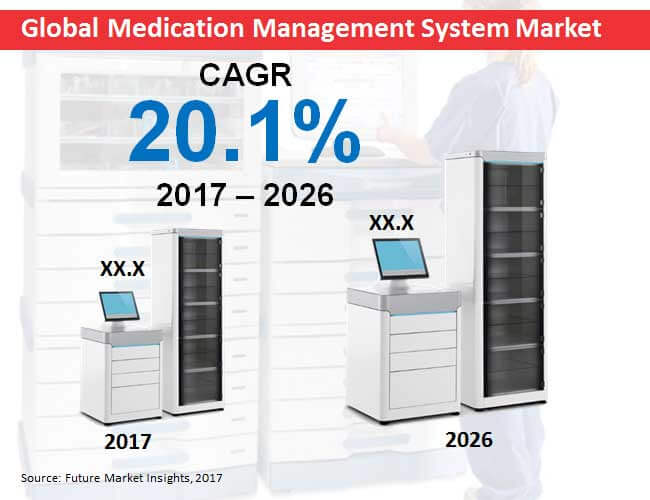 medication management system market