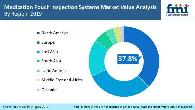 medication pouch inspection system market