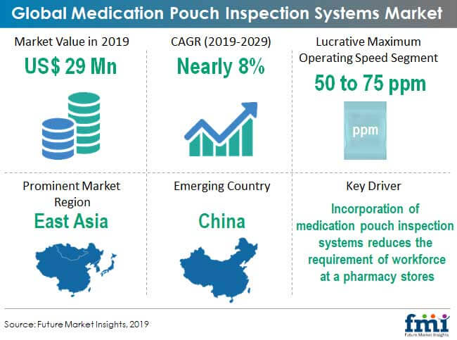 medication pouch inspection systems market snapshot