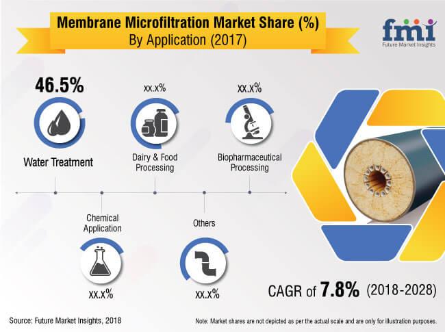 membrane microfiltraiton