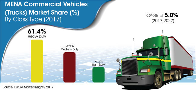 mena commercial vehicles trucks market