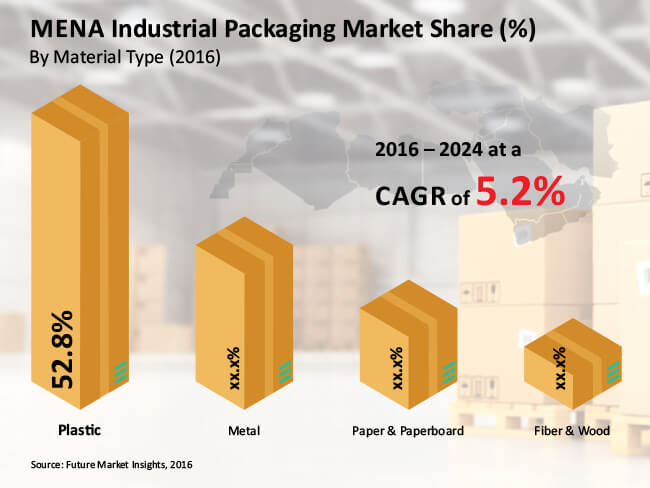 mena industrial packaging market