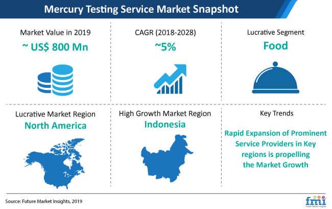 mercury testing service market snapshot