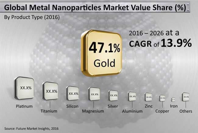 metal & metal oxide np market