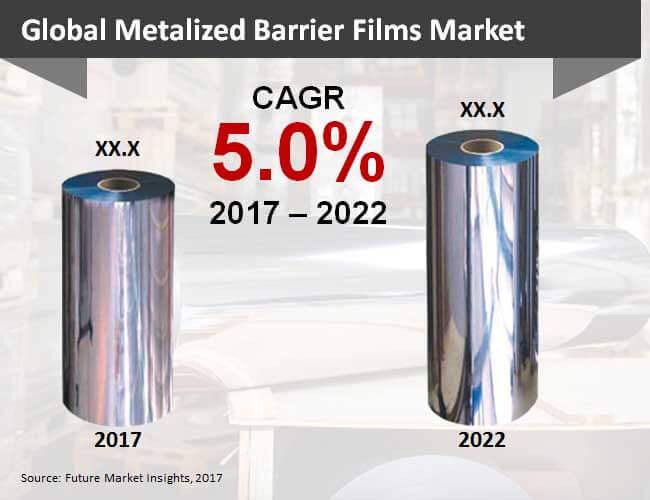 metalized barrier films market