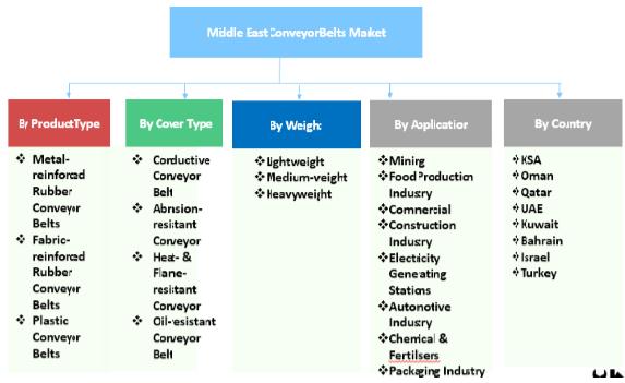 middle-east-industry-conveyor-belt-market