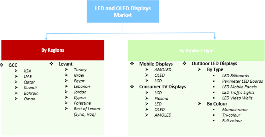 Led Oled Lighting Products And Displays Market Middle