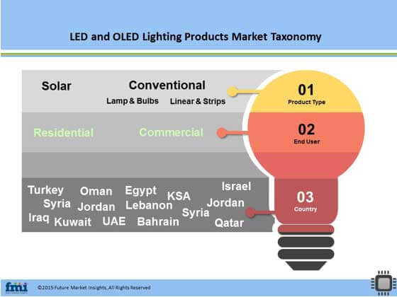 Middle East Led Oled Lighting Products Displays Market