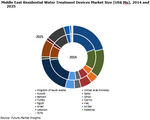 Residential Water Treatment Devices Market Middle East