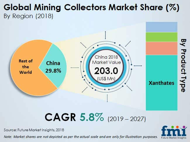 mining collectors market