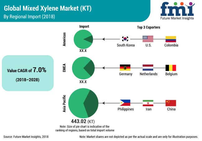 mixed xylene market