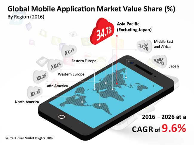 mobile application market