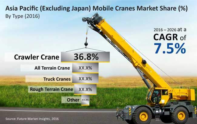 mobile cranes market_image for preview analysis