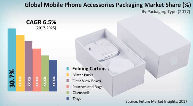 mobile phone accessories packaging market