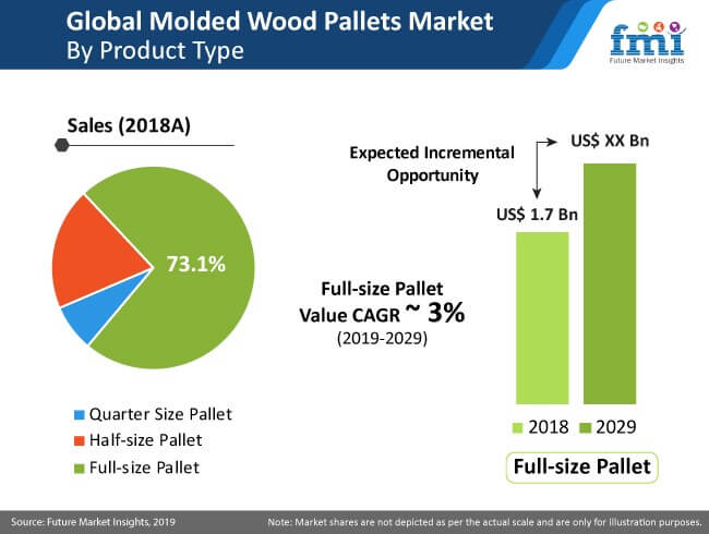 molded wood pallet market full size pallet
