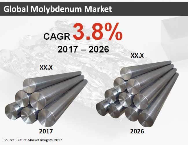 Molybdenum Market:Global Industry Analysis, Size and Forecast, 2017