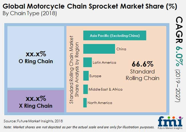 motorcycle chain sprocket market