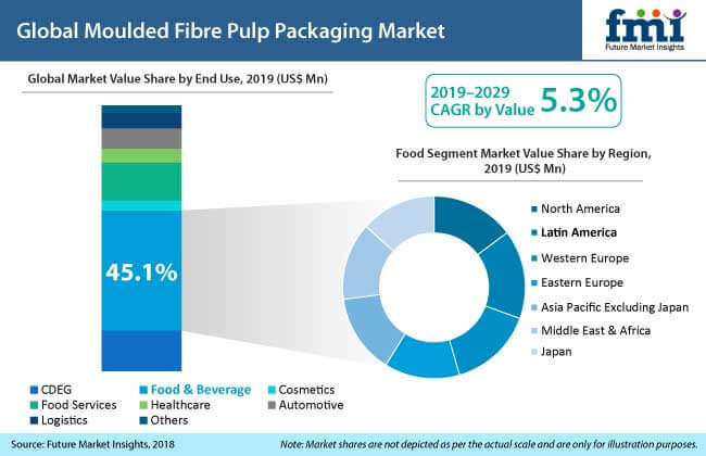 moulded fibre pulp packaging market