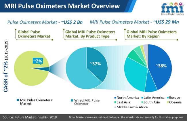 mri pulse oximeters market analysis