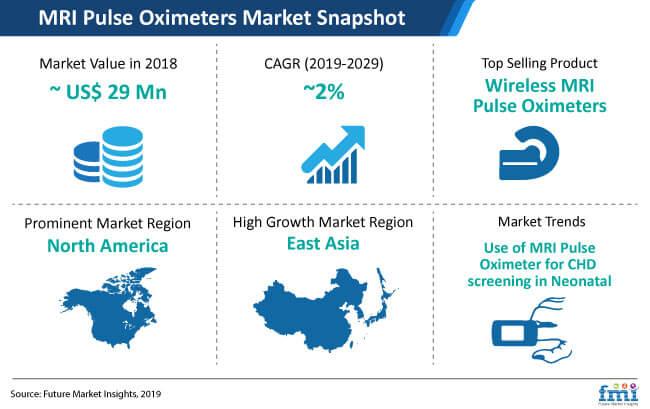 mri pulse oximeters market snapshot