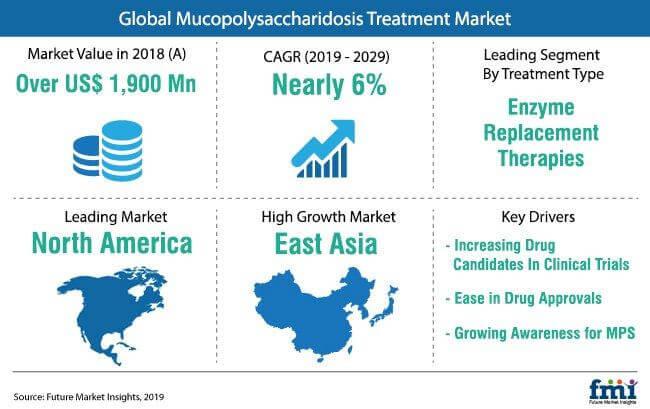 mucopolysaccharidosis_treatment_market_snapshot