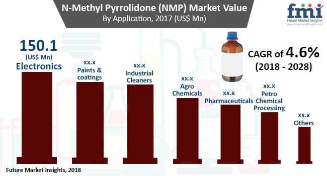 n-methyl-2-pyrrolidone-market