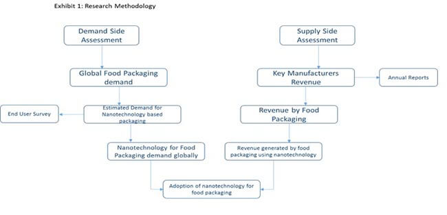 nanotechnology for food packaging market 0