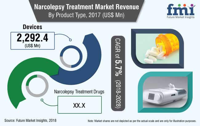 narcolepsy treatment market