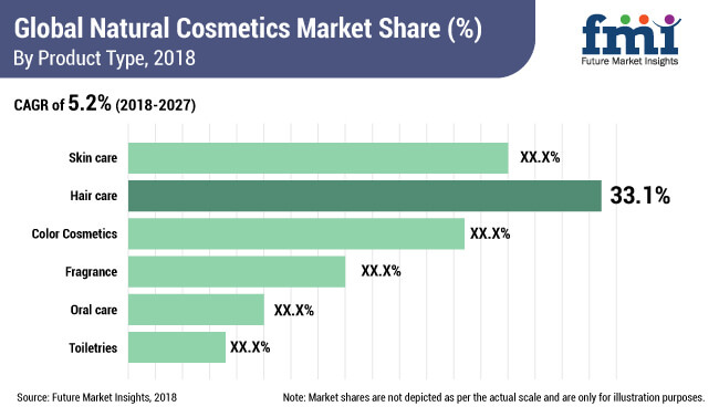 natural cosmetics market