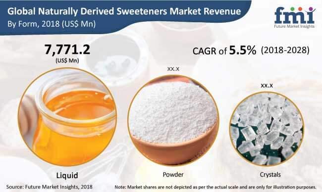 naturally-derived-sweeteners-market