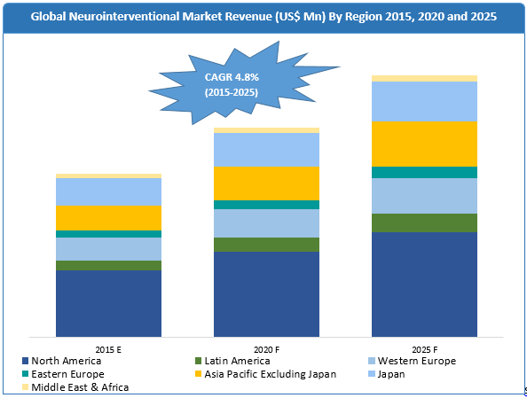 neurointerventional-devices-market