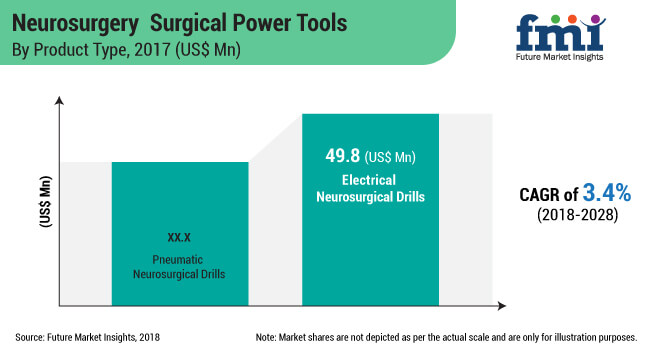 neurosurgery surgical power tools market