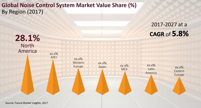 noise-control-system-market