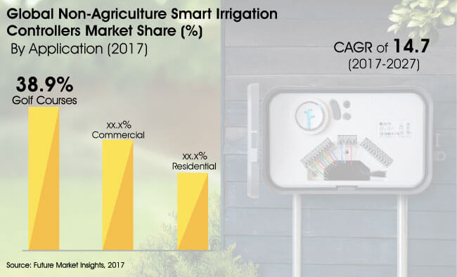 non agriculture smart irrigation controllers market